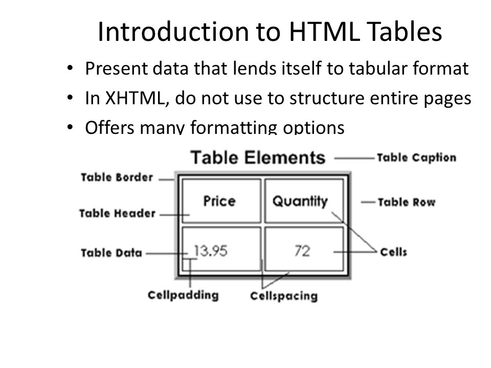 Introduction to HTML Tables Present data that lends itself to tabular format In XHTML, do not use to structure entire pages Offers many formatting options