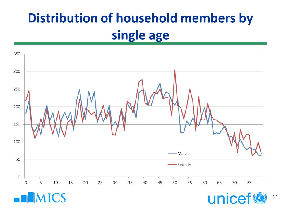 Distribution of household members by single age 11