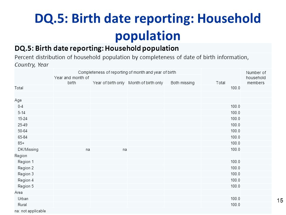 15 DQ.5: Birth date reporting: Household population Percent distribution of household population by completeness of date of birth information, Country, Year Completeness of reporting of month and year of birth Total Number of household members Year and month of birthYear of birth onlyMonth of birth onlyBoth missing Total100.0 Age 0-4100.0 5-14100.0 15-24100.0 25-49100.0 50-64100.0 65-84100.0 85+100.0 DK/Missingna 100.0 Region Region 1100.0 Region 2100.0 Region 3100.0 Region 4100.0 Region 5100.0 Area Urban100.0 Rural 100.0 na: not applicable
