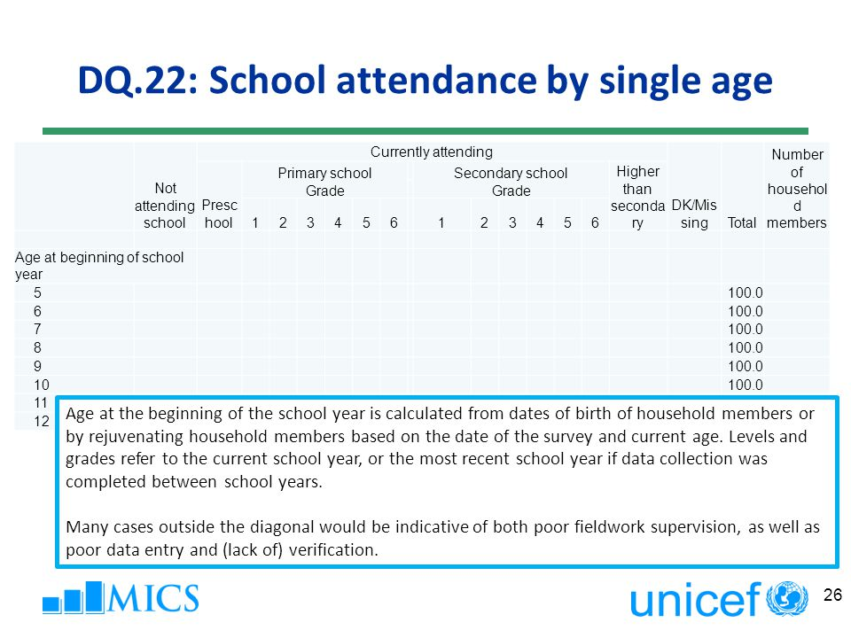 DQ.22: School attendance by single age 26 Not attending school Currently attending DK/Mis singTotal Number of househol d members Presc hool Primary school Grade Secondary school Grade Higher than seconda ry 123456 123456 Age at beginning of school year 5100.0 6 7 8 9 10100.0 11100.0 12100.0 Age at the beginning of the school year is calculated from dates of birth of household members or by rejuvenating household members based on the date of the survey and current age.