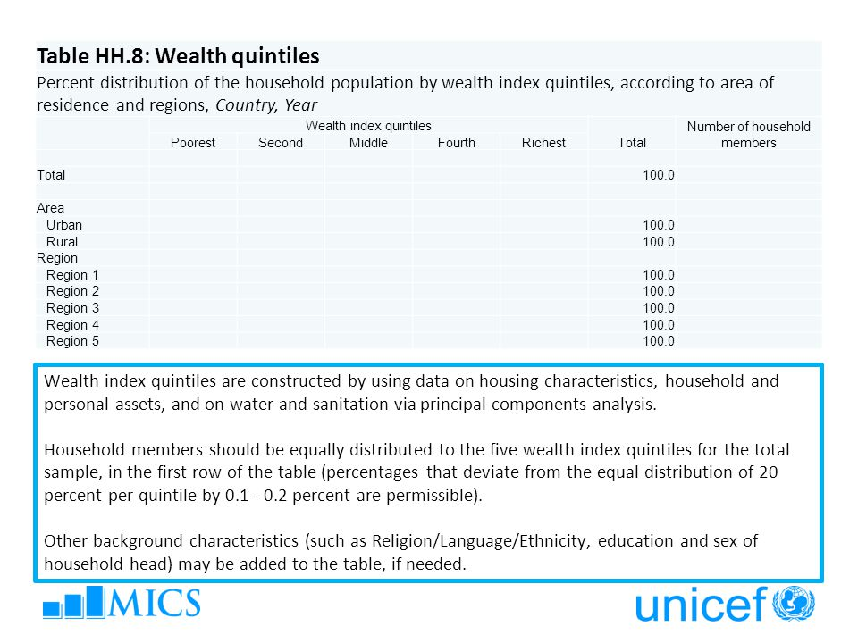Table HH.8: Wealth quintiles Percent distribution of the household population by wealth index quintiles, according to area of residence and regions, Country, Year Wealth index quintiles Total Number of household members PoorestSecondMiddleFourthRichest Total100.0 Area Urban100.0 Rural100.0 Region Region 1100.0 Region 2100.0 Region 3100.0 Region 4100.0 Region 5 100.0 Wealth index quintiles are constructed by using data on housing characteristics, household and personal assets, and on water and sanitation via principal components analysis.