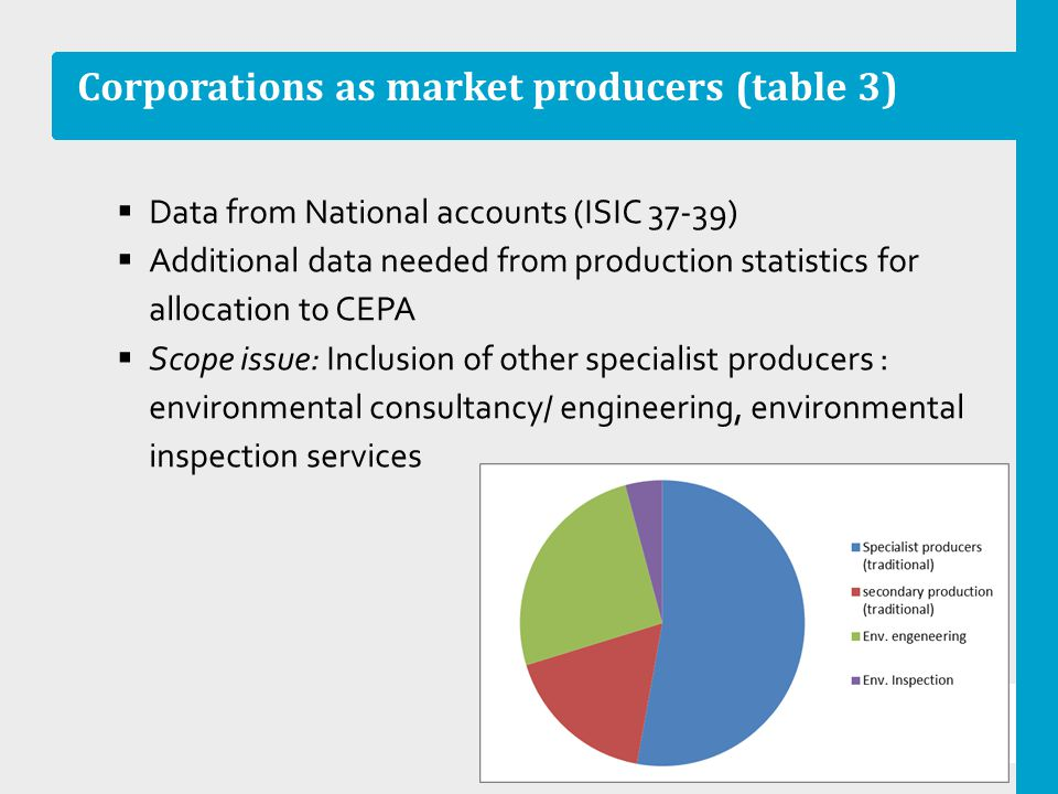 Corporations as market producers (table 3) Data from National accounts (ISIC 37-39) Additional data needed from production statistics for allocation t