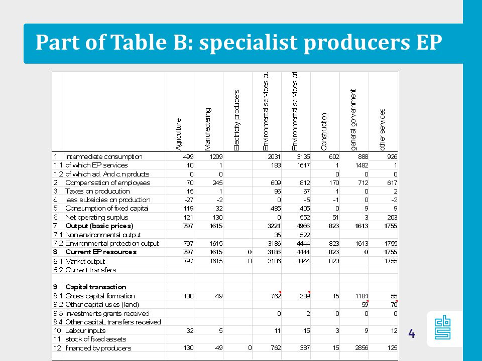 Supply table (B1) 5