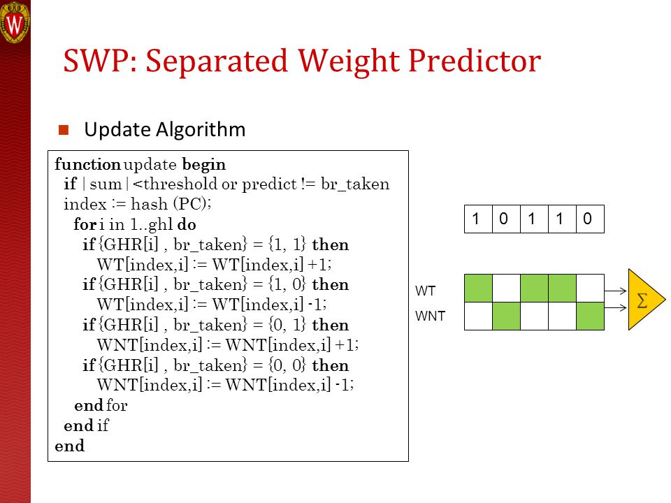 SWP: Separated Weight Predictor Update Algorithm function update begin if |sum|<threshold or predict != br_taken index := hash (PC); for i in 1..ghl do if {GHR[i], br_taken} = {1, 1} then WT[index,i] := WT[index,i] +1; if {GHR[i], br_taken} = {1, 0} then WT[index,i] := WT[index,i] -1; if {GHR[i], br_taken} = {0, 1} then WNT[index,i] := WNT[index,i] +1; if {GHR[i], br_taken} = {0, 0} then WNT[index,i] := WNT[index,i] -1; end for end if end 10110 WT WNT