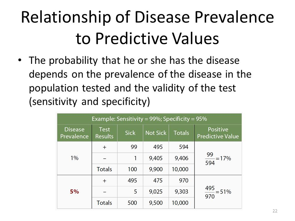 Relationship of Disease Prevalence to Predictive Values The probability that he or she has the disease depends on the prevalence of the disease in the