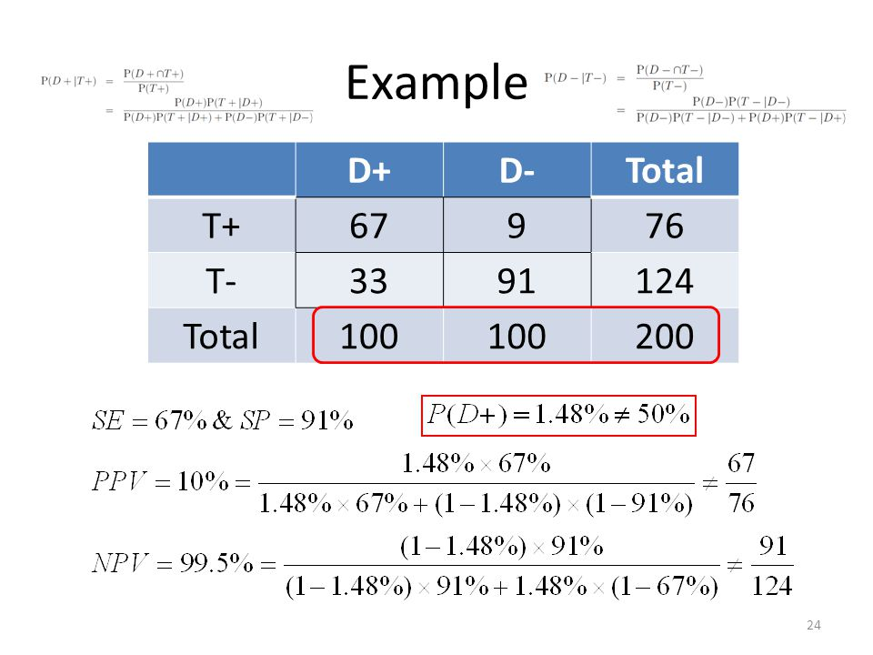 Example 24 D+D-Total T+67976 T-3391124 Total100 200