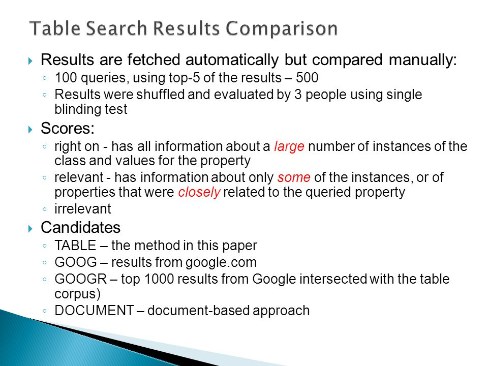 Results are fetched automatically but compared manually: 100 queries, using top-5 of the results – 500 Results were shuffled and evaluated by 3 people using single blinding test Scores: right on - has all information about a large number of instances of the class and values for the property relevant - has information about only some of the instances, or of properties that were closely related to the queried property irrelevant Candidates TABLE – the method in this paper GOOG – results from google.com GOOGR – top 1000 results from Google intersected with the table corpus) DOCUMENT – document-based approach