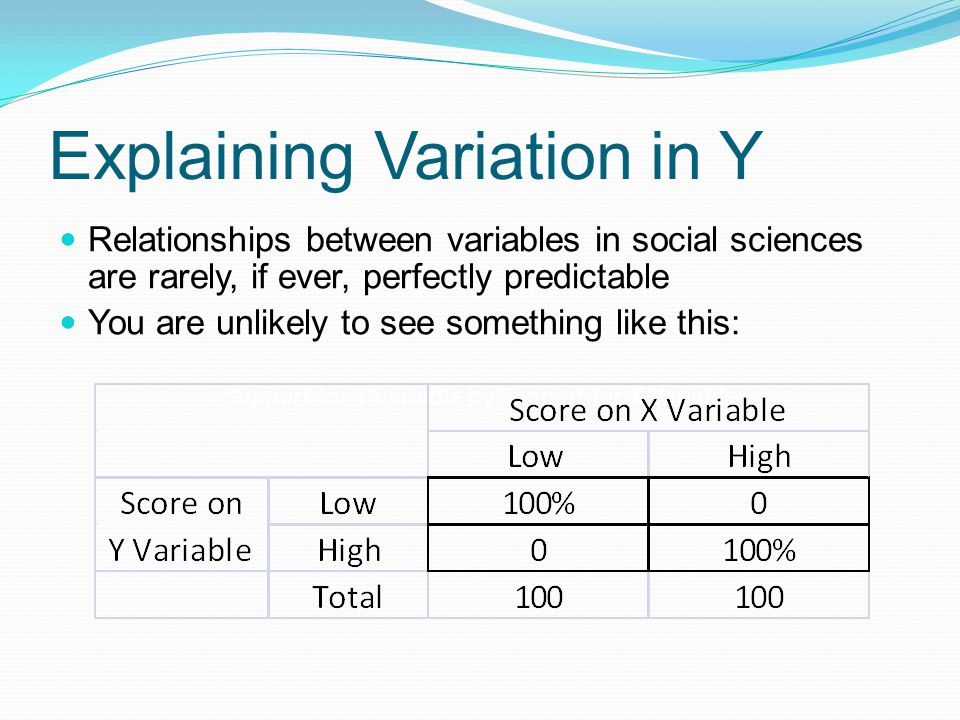 Explaining Variation in Y Relationships between variables in social sciences are rarely, if ever, perfectly predictable You are unlikely to see someth