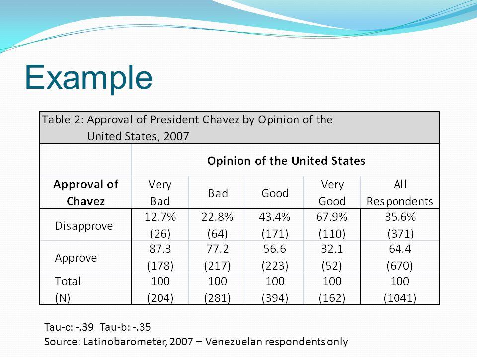 Example Tau-c: -.39 Tau-b: -.35 Source: Latinobarometer, 2007 – Venezuelan respondents only