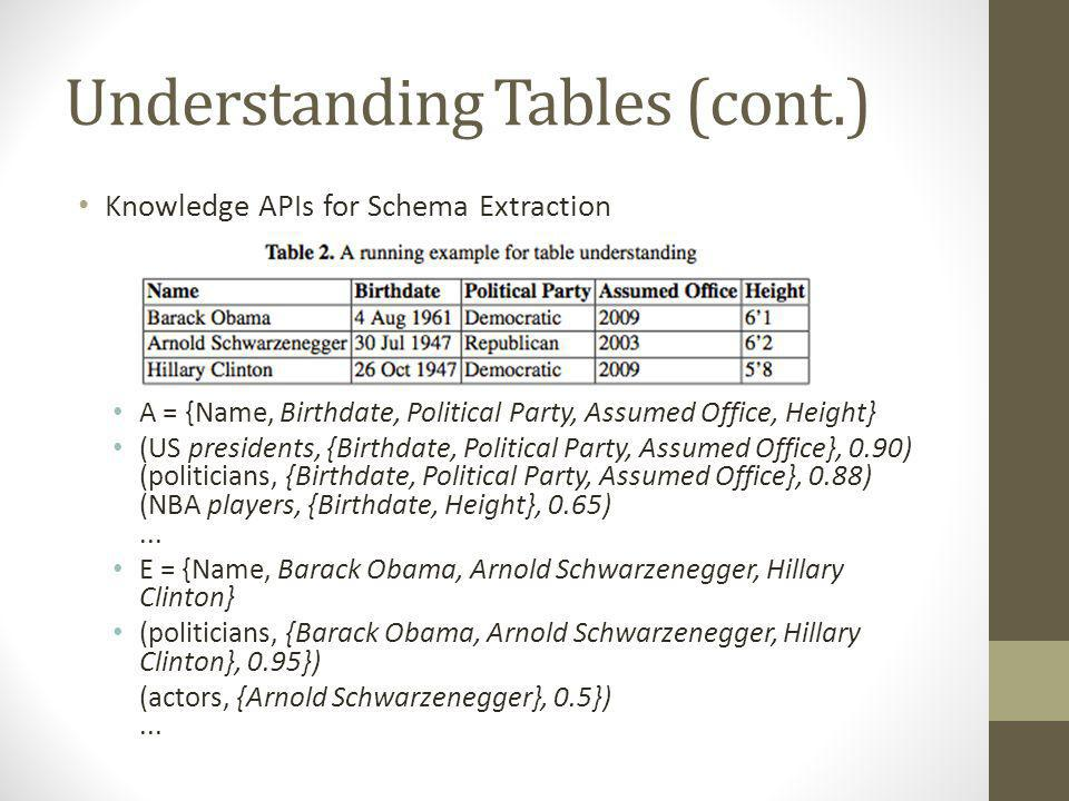 Understanding Tables (cont.) Knowledge APIs for Schema Extraction A = {Name, Birthdate, Political Party, Assumed Office, Height} (US presidents, {Birthdate, Political Party, Assumed Office}, 0.90) (politicians, {Birthdate, Political Party, Assumed Office}, 0.88) (NBA players, {Birthdate, Height}, 0.65)...