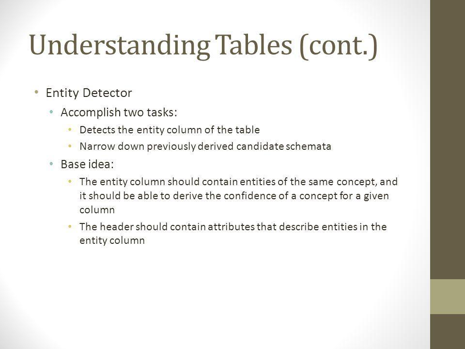 Understanding Tables (cont.) Entity Detector Accomplish two tasks: Detects the entity column of the table Narrow down previously derived candidate schemata Base idea: The entity column should contain entities of the same concept, and it should be able to derive the confidence of a concept for a given column The header should contain attributes that describe entities in the entity column