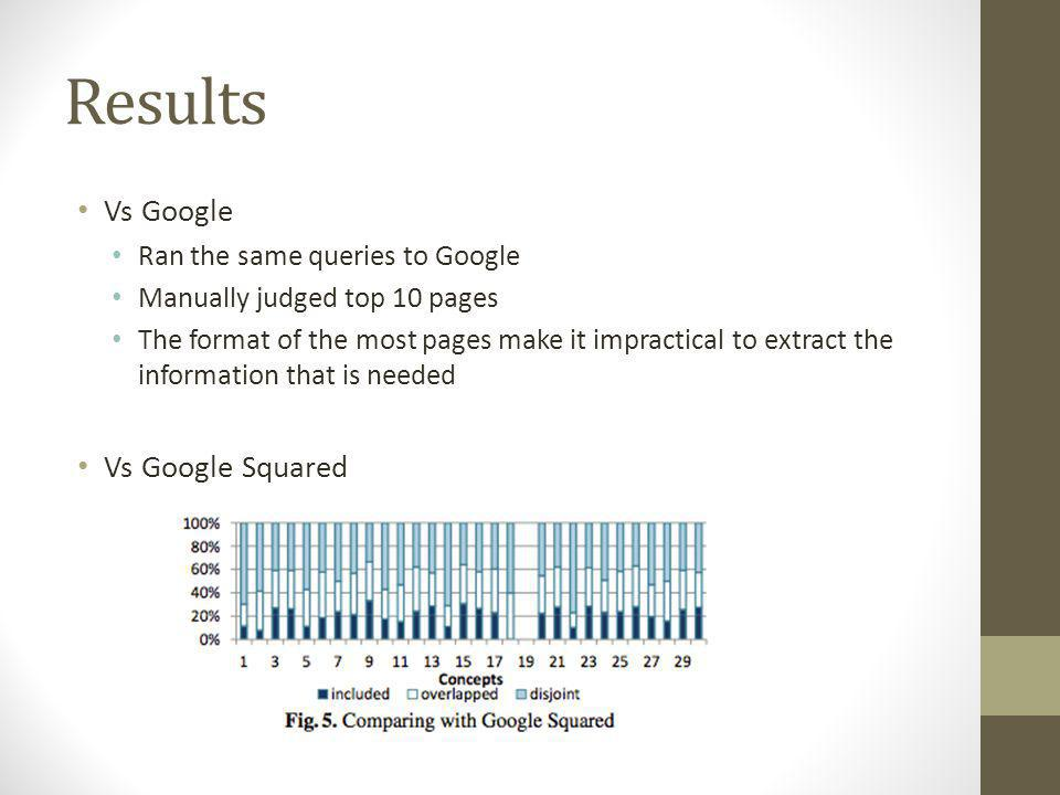 Results Vs Google Ran the same queries to Google Manually judged top 10 pages The format of the most pages make it impractical to extract the information that is needed Vs Google Squared