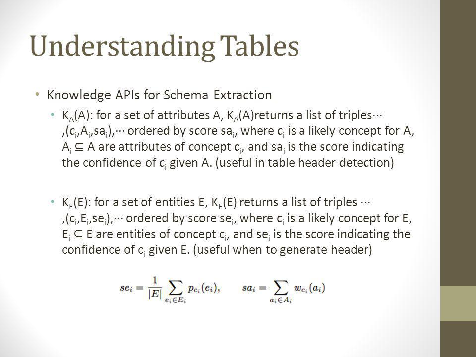 Understanding Tables Knowledge APIs for Schema Extraction K A (A): for a set of attributes A, K A (A)returns a list of triples···,(c i,A i,sa i ),··· ordered by score sa i, where c i is a likely concept for A, A i A are attributes of concept c i, and sa i is the score indicating the confidence of c i given A.