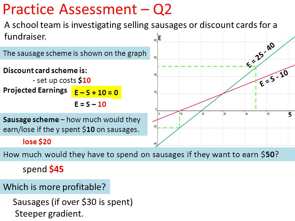 Practice Assessment – Q2 A school team is investigating selling sausages or discount cards for a fundraiser.
