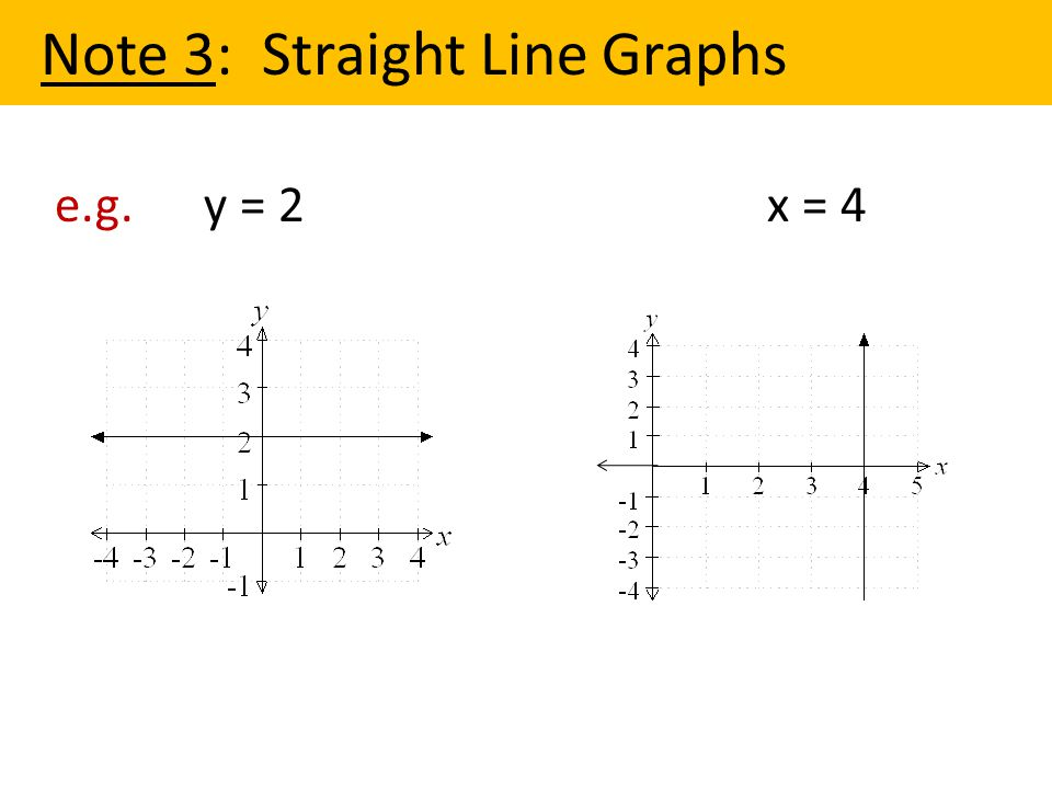 e.g. y = 2 x = 4 Note 3: Straight Line Graphs