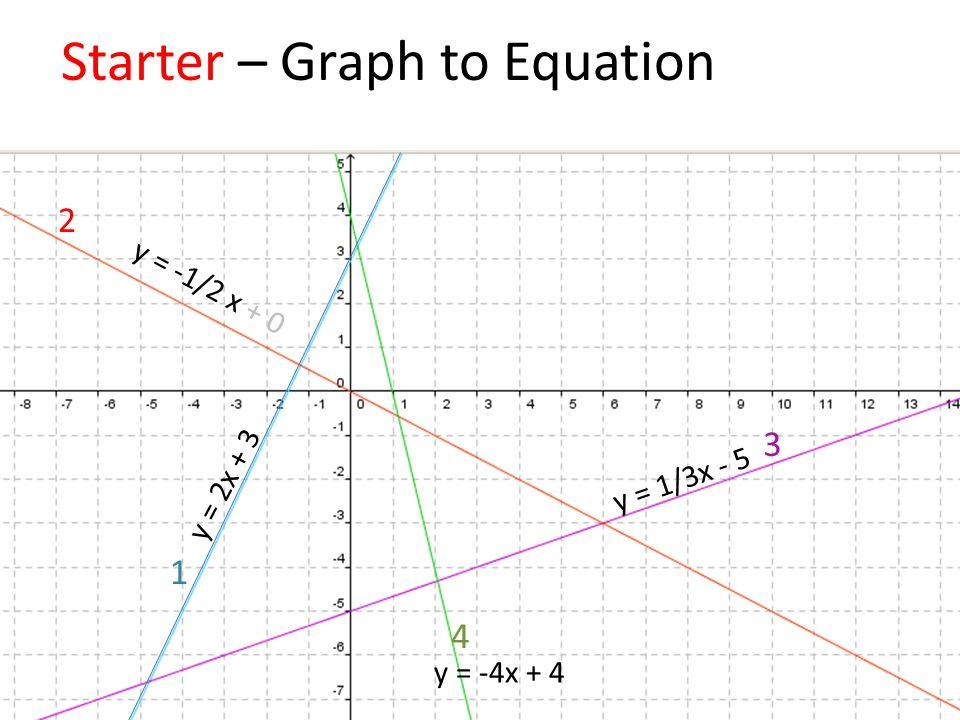 Starter – Graph to Equation y = 2x + 3 y = -1/2 x + 0 y = 1/3x - 5 y = -4x + 4 2 1 3 4