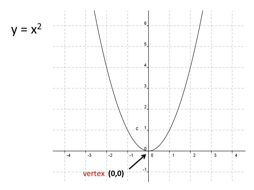 y = x 2 vertex (0,0)