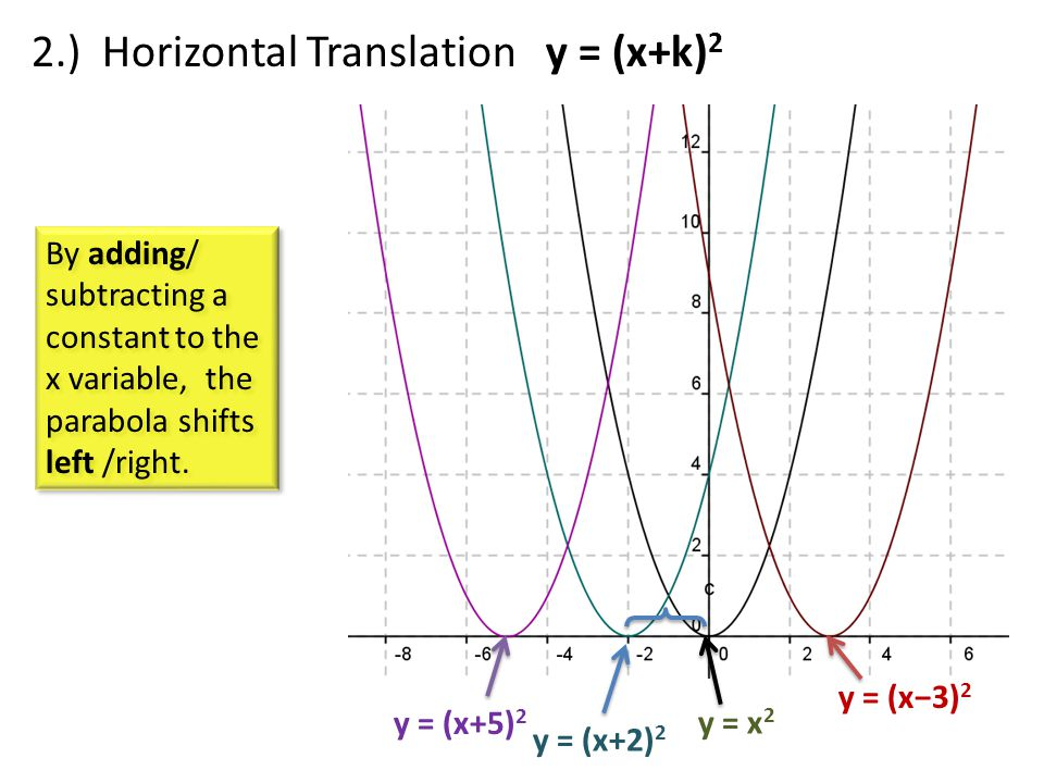 y = x 2 By adding/ subtracting a constant to the x variable, the parabola shifts left /right.