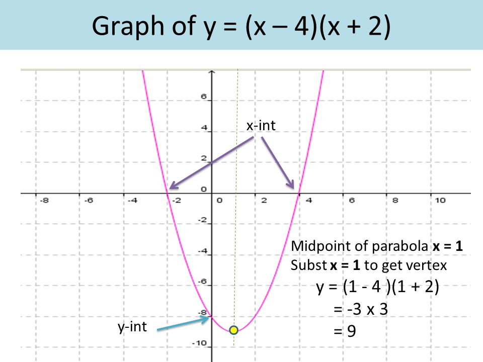 Graph of y = (x – 4)(x + 2) x-int y-int Midpoint of parabola x = 1 Subst x = 1 to get vertex y = (1 - 4 )(1 + 2) = -3 x 3 = 9