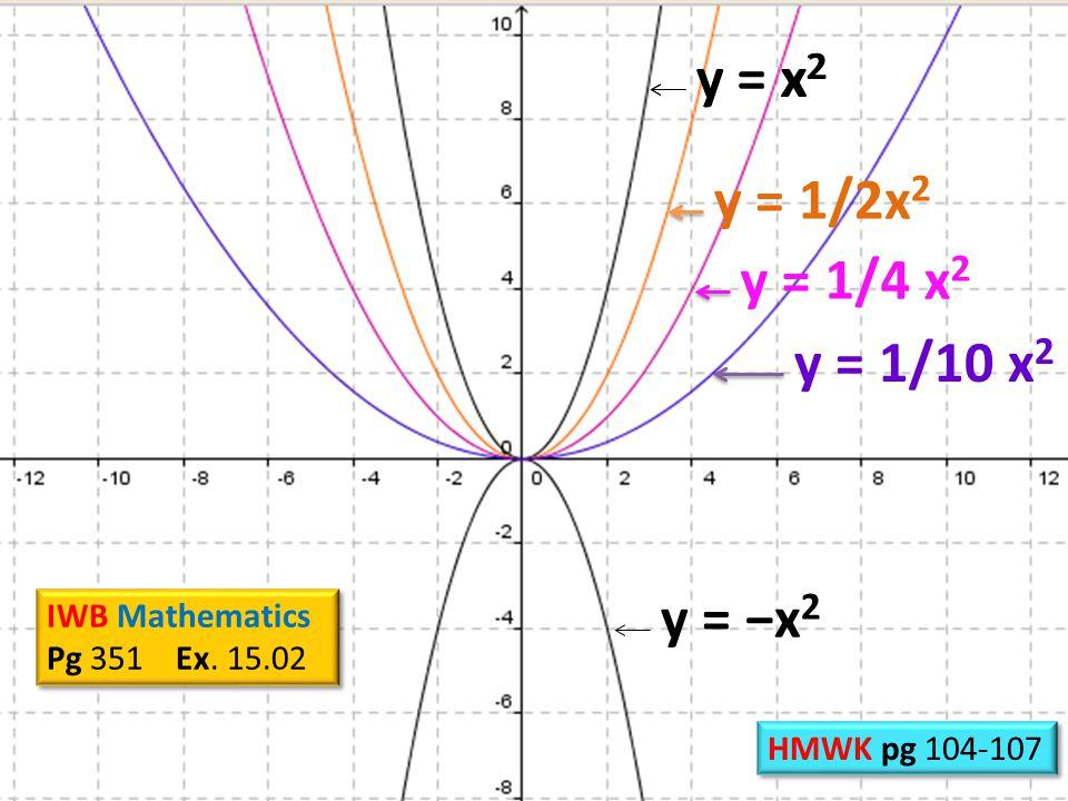 y = x 2 y = 1/2x 2 y = x 2 y = 1/4 x 2 y = 1/10 x 2 IWB Mathematics Pg 351 Ex.