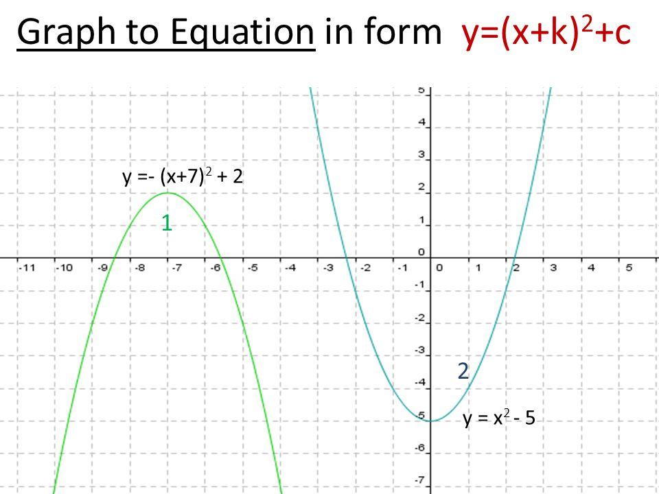 Graph to Equation in form y=(x+k) 2 +c y =- (x+7) 2 + 2 2 1 y = x 2 - 5