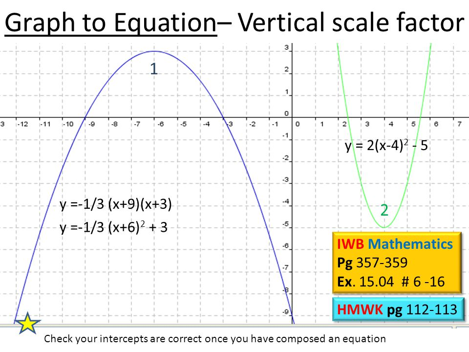 Graph to Equation– Vertical scale factor y =-1/3 (x+9)(x+3) 1 2 y = 2(x-4) 2 - 5 Check your intercepts are correct once you have composed an equation y =-1/3 (x+6) 2 + 3 HMWK pg 112-113 IWB Mathematics Pg 357-359 Ex.