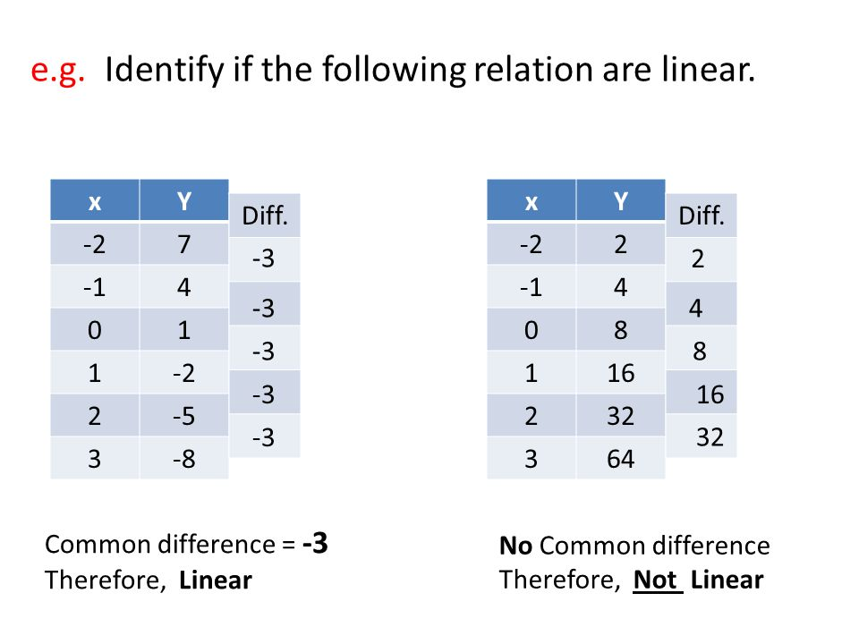 e.g. Identify if the following relation are linear.