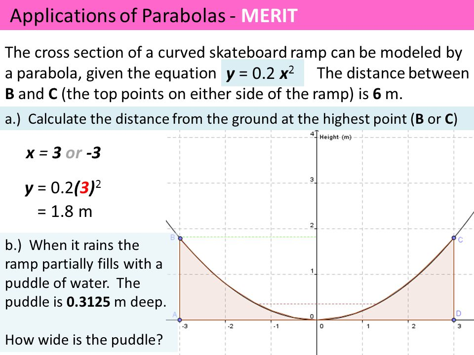 Applications of Parabolas - MERIT The cross section of a curved skateboard ramp can be modeled by a parabola, given the equation The distance between B and C (the top points on either side of the ramp) is 6 m.