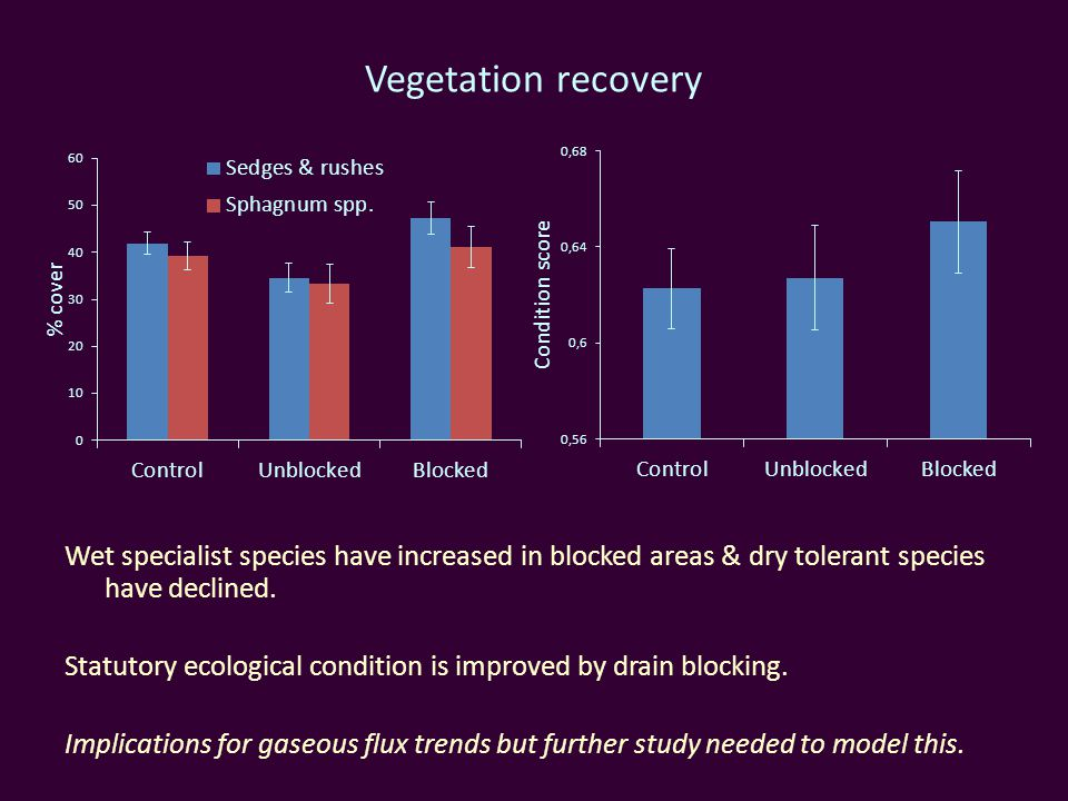 Vegetation recovery Wet specialist species have increased in blocked areas & dry tolerant species have declined.