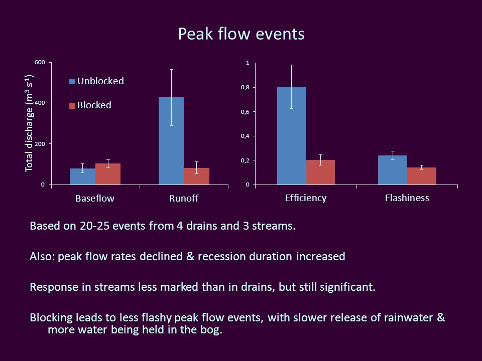 Peak flow events Based on 20-25 events from 4 drains and 3 streams.