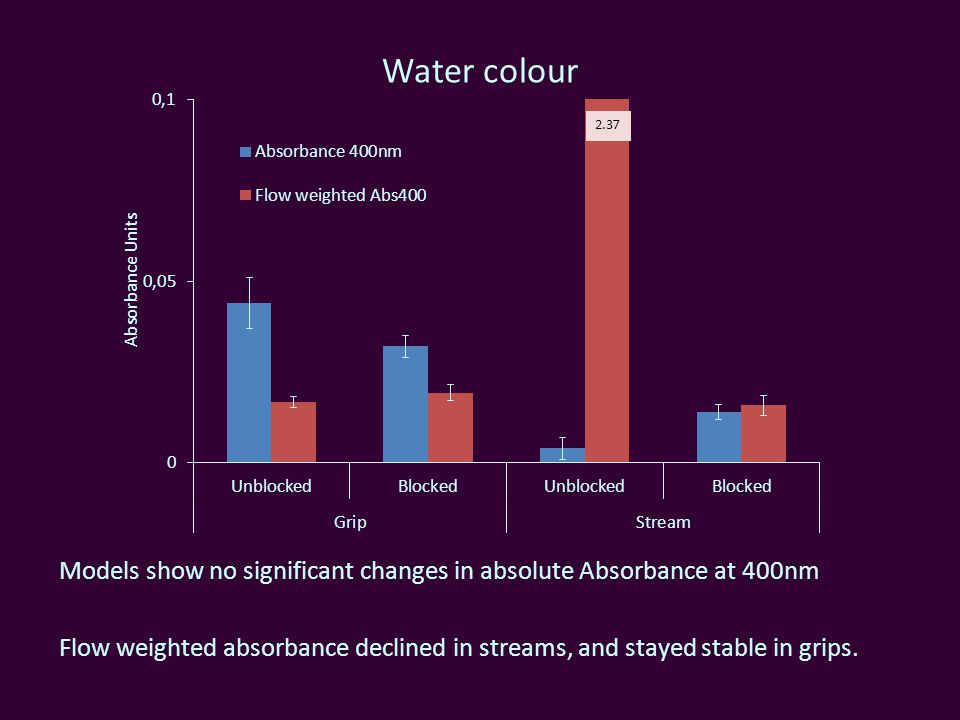 Water colour Models show no significant changes in absolute Absorbance at 400nm Flow weighted absorbance declined in streams, and stayed stable in grips.