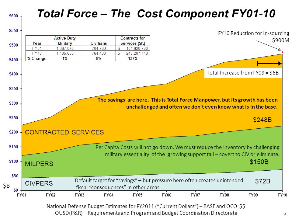 77 Inventory of Contracts for Services The first inventory was submitted for FY 2007 The FY 2009 inventory of contracts for services was submitted to Congress on July 20, 2010 Submitted for Defense Components with contracting authority (20 out of 65 with manpower requirements) Reported 767 thousand FTEs and $155 billion obligated dollars covering all appropriations The 2010 inventory preparation underway AT&L following the process they used for the 2009 inventory Within 90 days of submitting the inventory, review of contracts in the inventory for appropriateness Future concern for collecting and reviewing contractor direct labor hours
