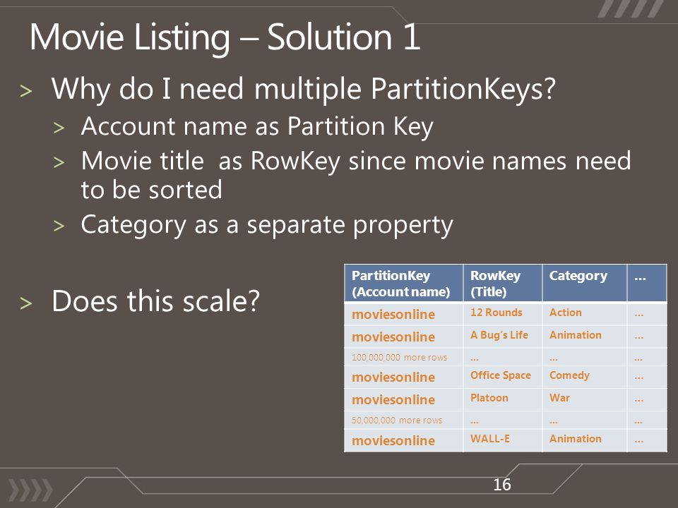 16 PartitionKey (Account name) RowKey (Title) Category… moviesonline 12 RoundsAction… moviesonline A Bugs LifeAnimation… 100,000,000 more rows……… movi