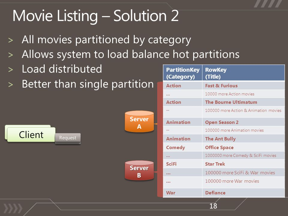 PartitionKey (Category) RowKey (Title) ActionFast & Furious …10000 more Action movies ActionThe Bourne Ultimatum … 100000 more Action & Animation movies AnimationOpen Season 2 … 100000 more Animation movies AnimationThe Ant Bully ComedyOffice Space …1000000 more Comedy & SciFi movies SciFiStar Trek …100000 more SciFi & War movies …100000 more War movies WarDefiance Client 18 PartitionKey (Category) RowKey (Title) ActionFast & Furious …10000 more Action movies ActionThe Bourne Ultimatum … 100000 more Action & Animation movies AnimationOpen Season 2 … 100000 more Animation movies AnimationThe Ant Bully ComedyOffice Space …1000000 more Comedy & SciFi movies SciFiStar Trek …100000 more SciFi & War movies …100000 more War movies WarDefiance