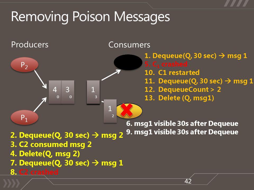 C1C1 C1C1 C2C2 C2C2 3 4040 4040 Producers Consumers P2P2 P2P2 P1P1 P1P1 1212 1212 2.
