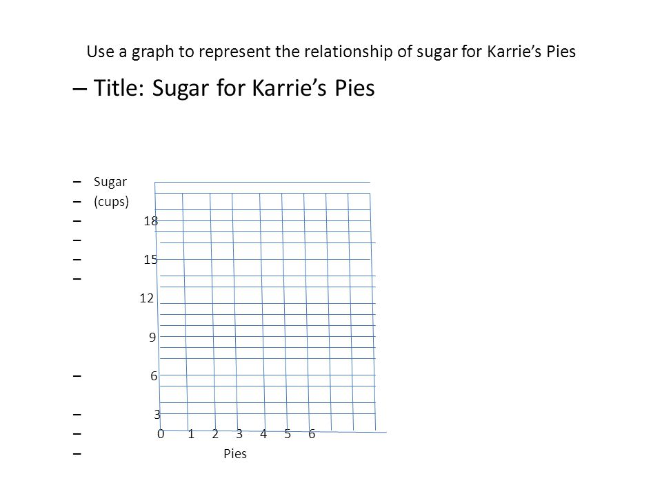 Use a graph to represent the relationship of sugar for Karries Pies – Title: Sugar for Karries Pies – Sugar – (cups) – 18 – – 15 – 12 9 – 6 – 3 – 0 1 2 3 4 5 6 – Pies