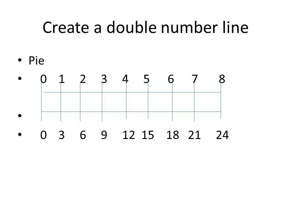 Create a double number line Pie 0 1 2 3 4 5 6 7 8 0 3 6 9 12 15 18 21 24