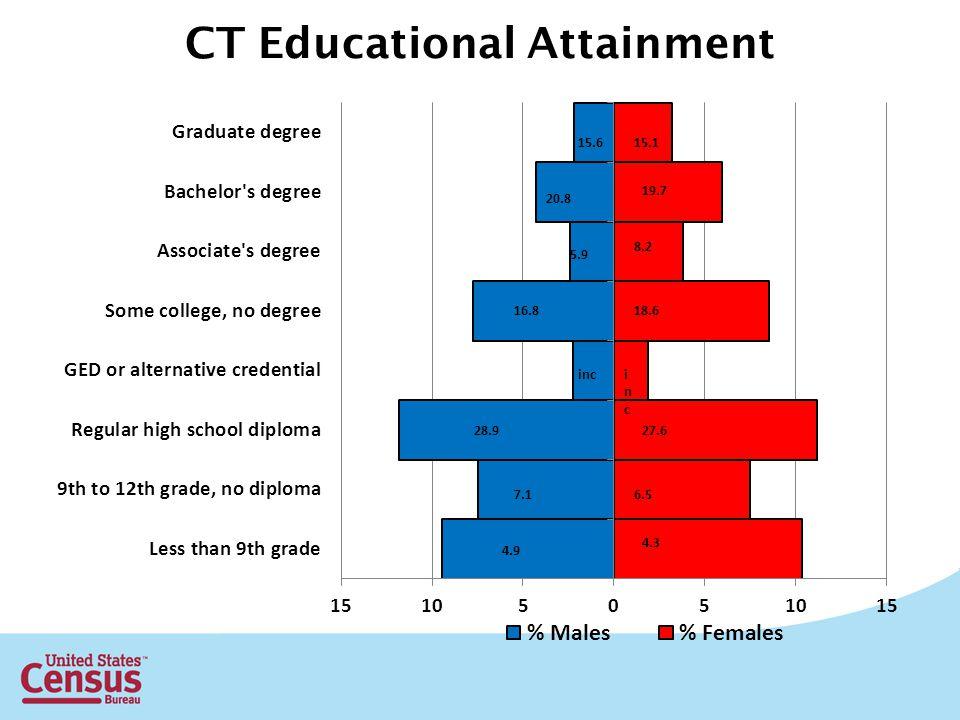 CT Educational Attainment 20.8 inc 8.2 18.6 incinc 27.6