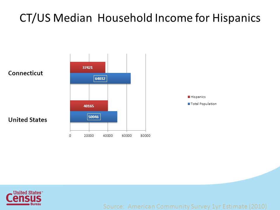 CT/US Median Household Income for Hispanics Connecticut United States Source: American Community Survey 1yr Estimate (2010)