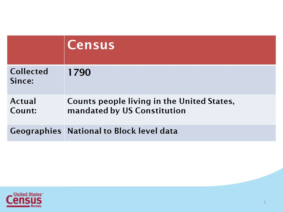 5 Census Collected Since: 1790 Actual Count: Counts people living in the United States, mandated by US Constitution GeographiesNational to Block level data