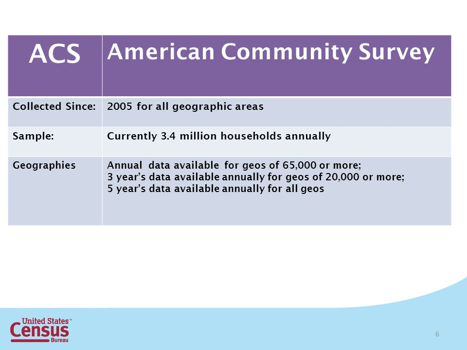 6 ACS American Community Survey Collected Since:2005 for all geographic areas Sample:Currently 3.4 million households annually GeographiesAnnual data available for geos of 65,000 or more; 3 years data available annually for geos of 20,000 or more; 5 years data available annually for all geos