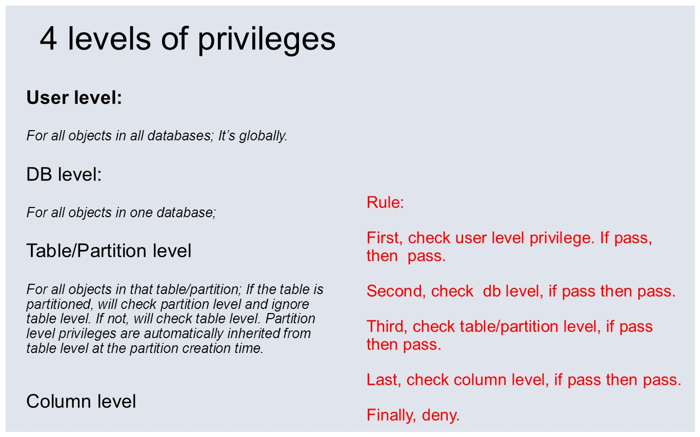 4 levels of privileges User level: For all objects in all databases; Its globally.
