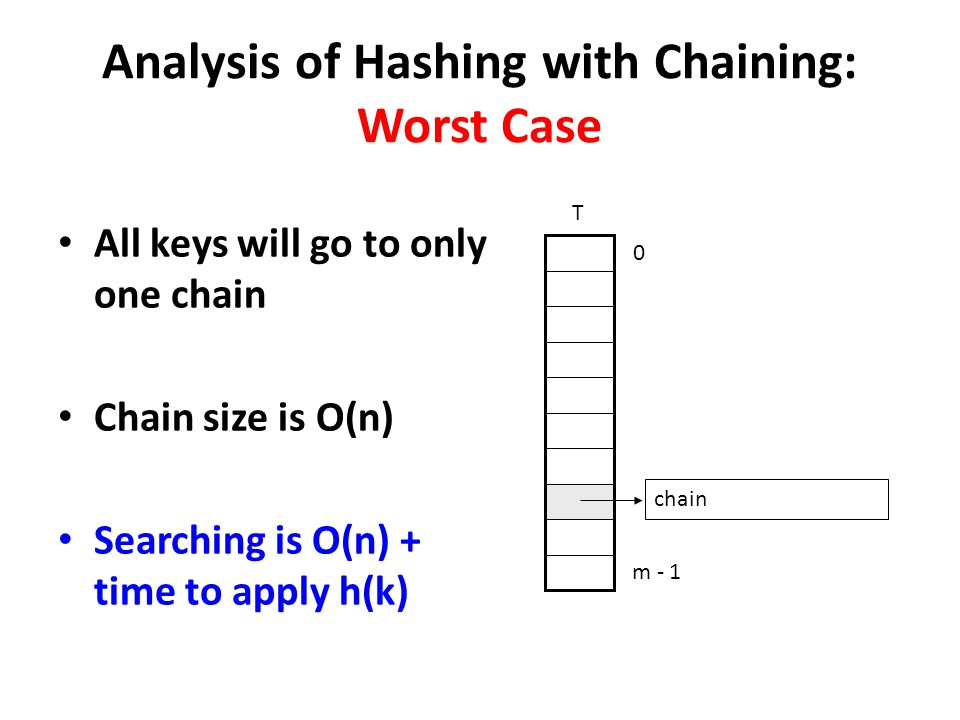 Analysis of Hashing with Chaining: Worst Case All keys will go to only one chain Chain size is O(n) Searching is O(n) + time to apply h(k) 0 m - 1 T c