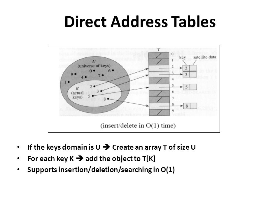 Direct Address Tables If the keys domain is U Create an array T of size U For each key K add the object to T[K] Supports insertion/deletion/searching