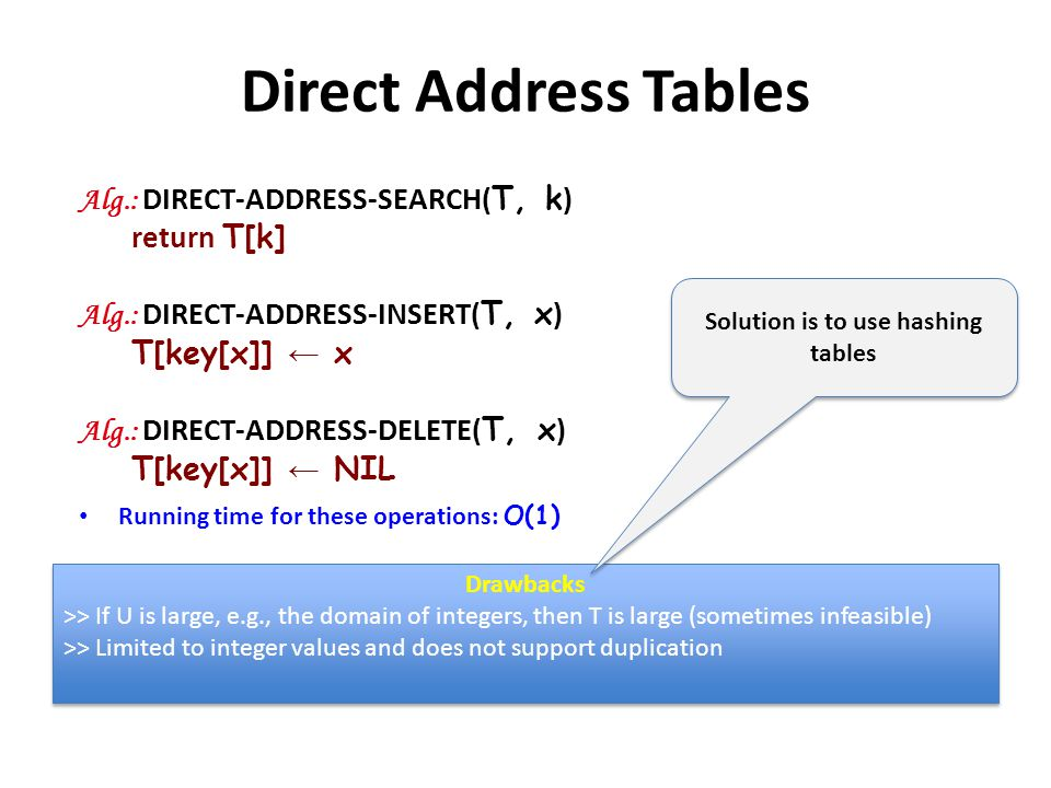 Direct Address Tables Alg.: DIRECT-ADDRESS-SEARCH( T, k ) return T[k] Alg.: DIRECT-ADDRESS-INSERT( T, x ) T[key[x]] x Alg.: DIRECT-ADDRESS-DELETE( T,