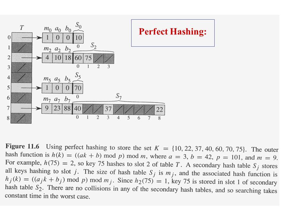 Perfect Hashing: