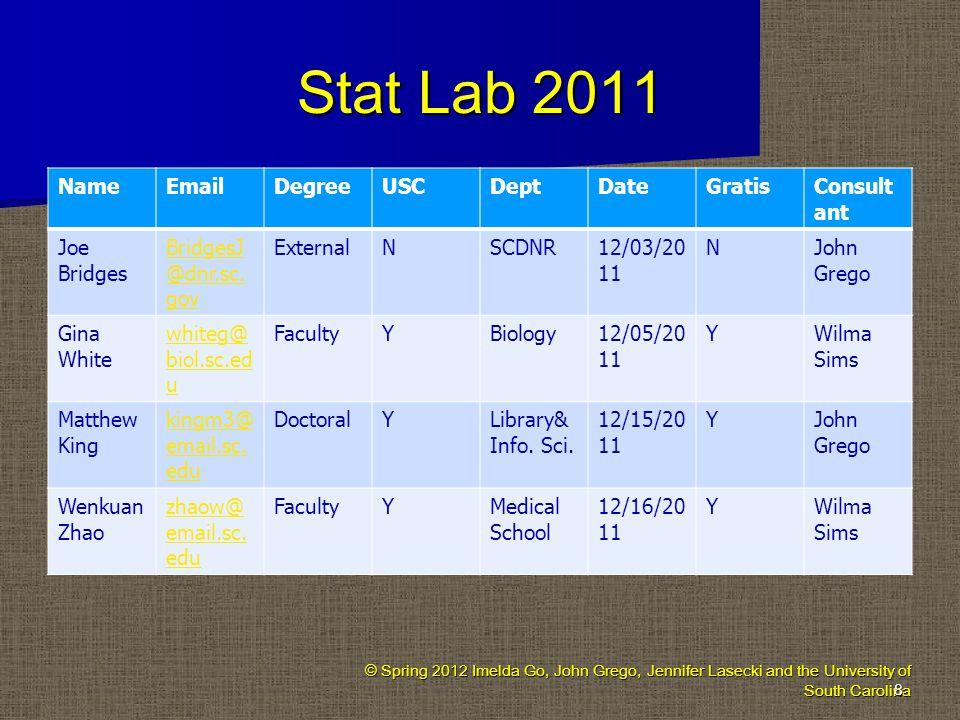 Stat Lab 2011 NameEmailDegreeUSCDeptDateGratisConsult ant Joe Bridges BridgesJ @dnr.sc.