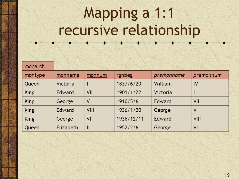 19 Mapping a 1:1 recursive relationship monarch montypemonnamemonnumrgnbegpremonnamepremonnum QueenVictoriaI1837/6/20WilliamIV KingEdwardVII1901/1/22VictoriaI KingGeorgeV1910/5/6EdwardVII KingEdwardVIII1936/1/20GeorgeV KingGeorgeVI1936/12/11EdwardVIII QueenElizabethII1952/2/6GeorgeVI