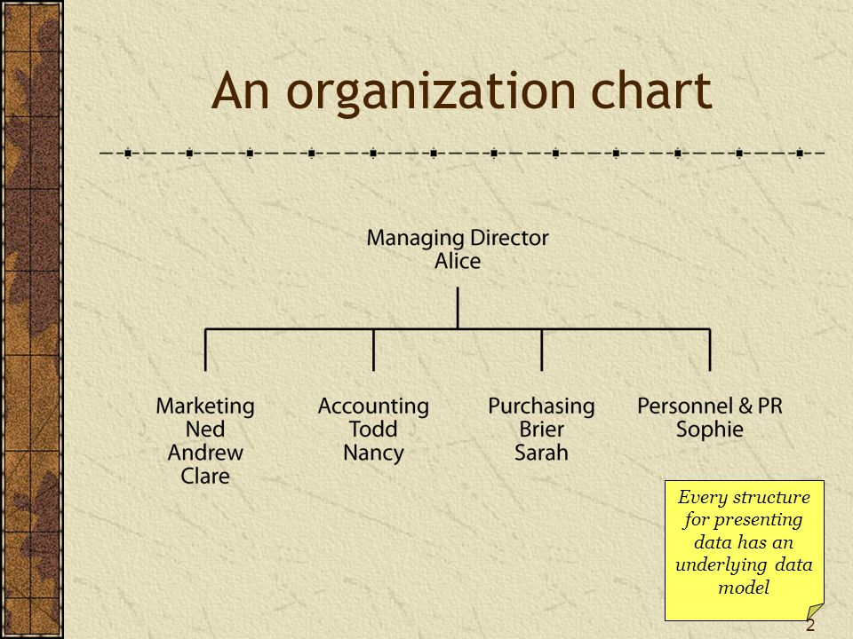 2 An organization chart Every structure for presenting data has an underlying data model