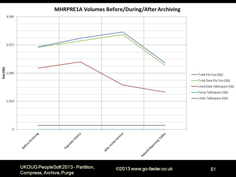 UKOUG PeopleSoft 2013 - Partition, Compress, Archive, Purge ©2013 www.go-faster.co.uk 51